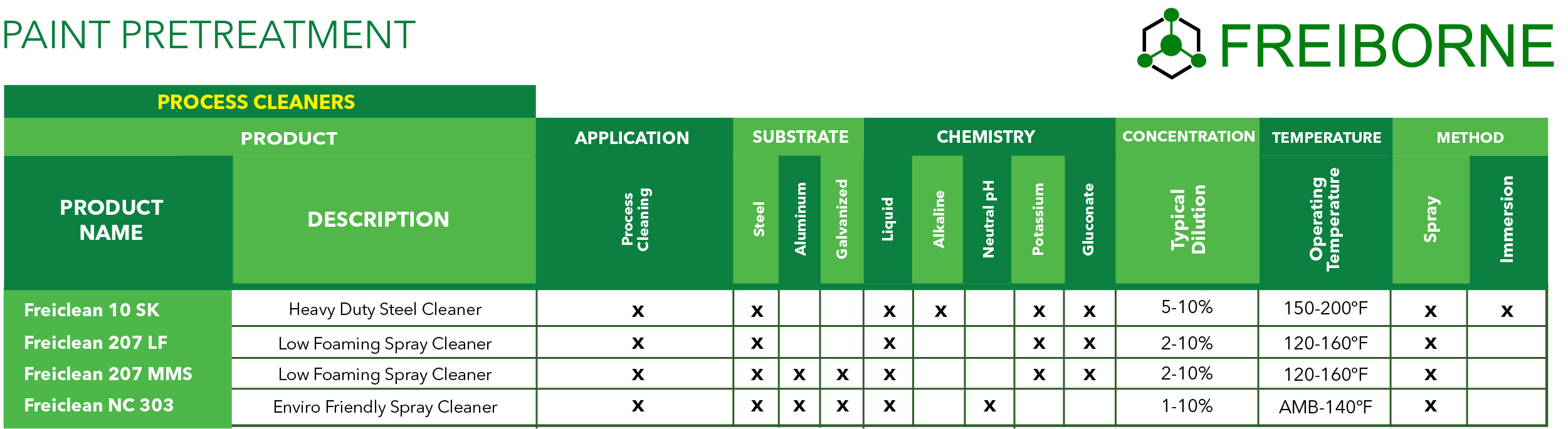 Paint Pretreatment Process Cleaners